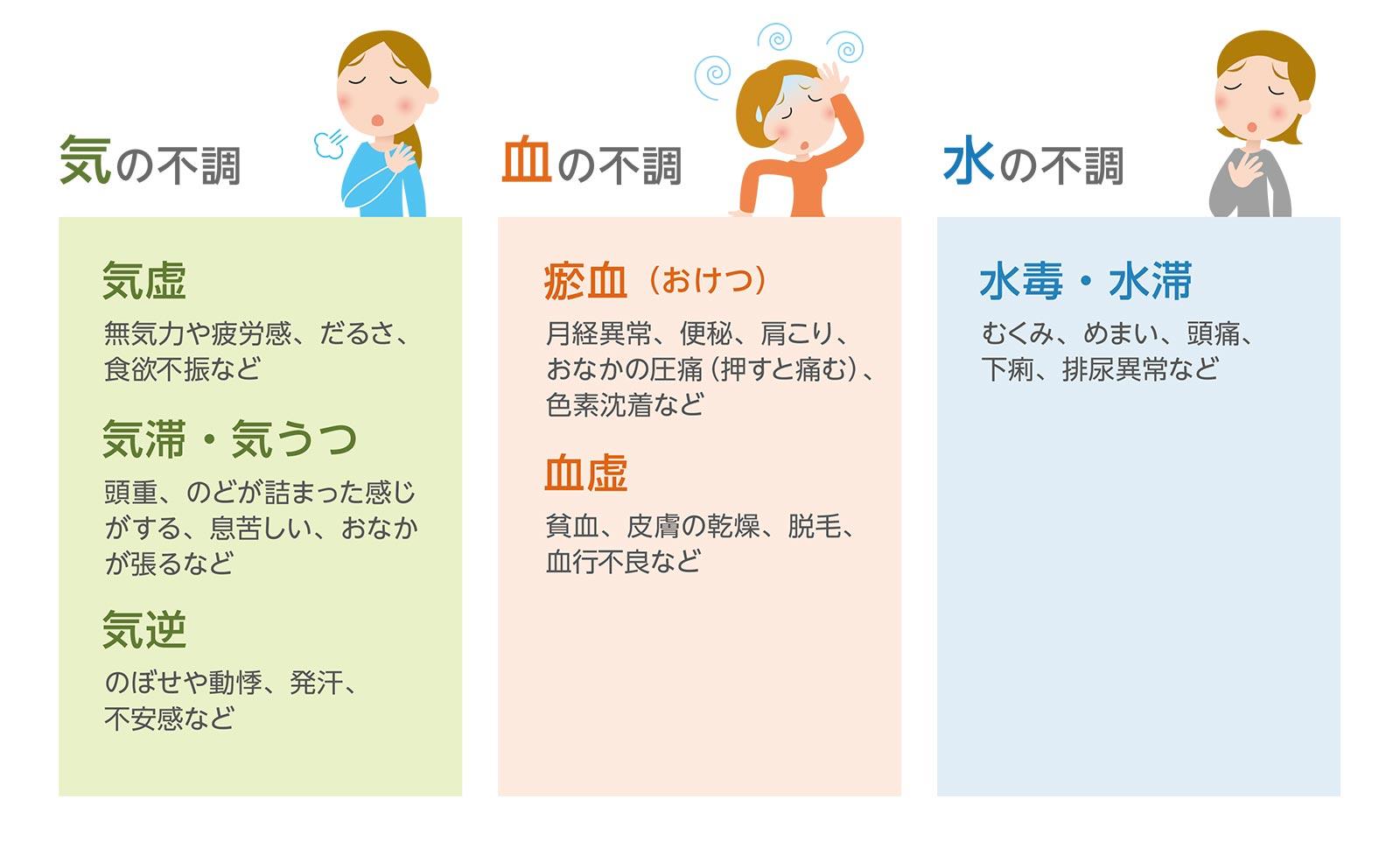 気・血・水(き・けつ・すい)