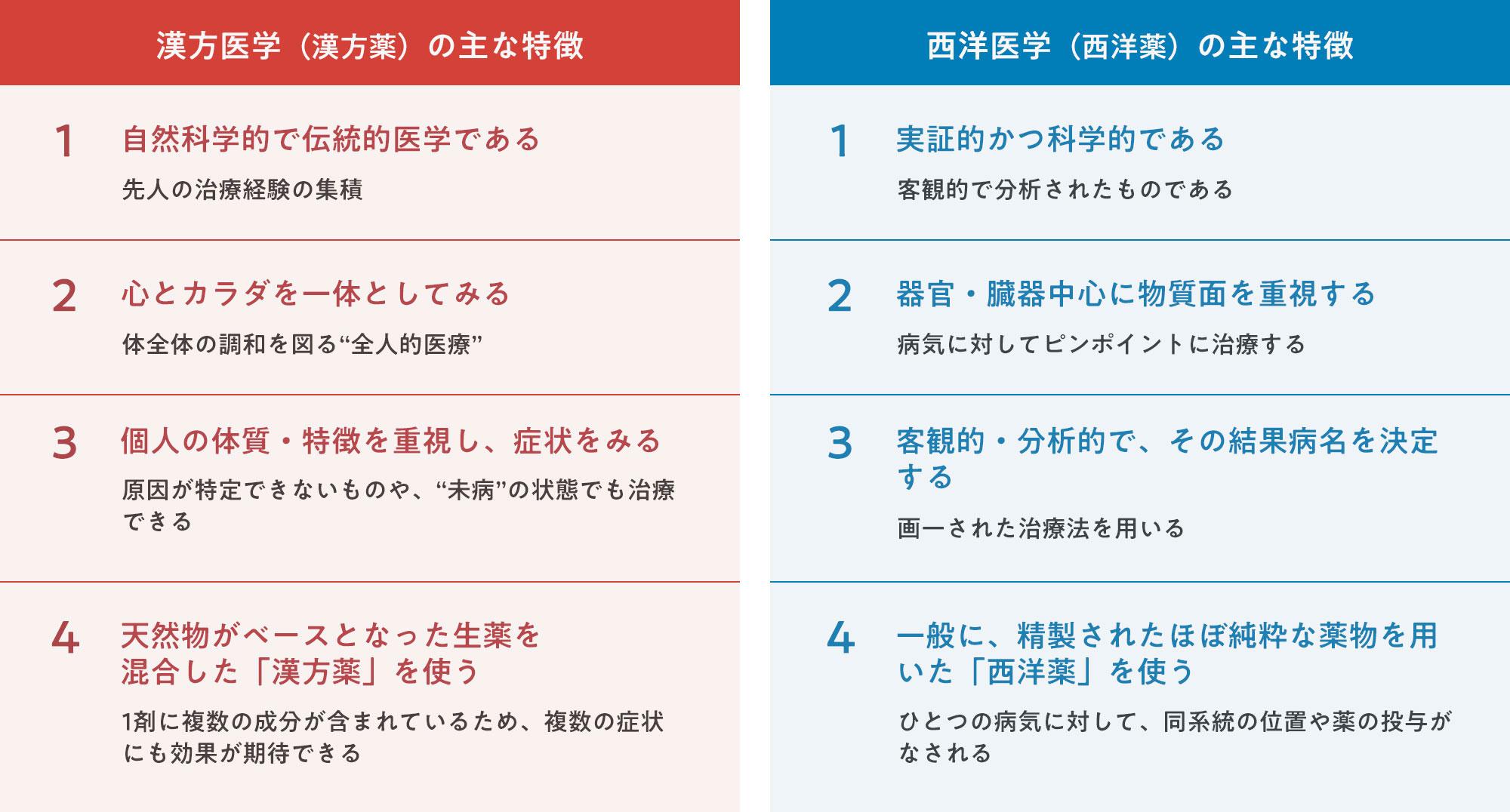 漢方医学と西洋医学の主な特徴